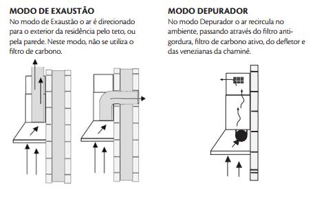 Coifas e Depuradores – Para que servem? Qual a diferença entre <b>...</b> 2014